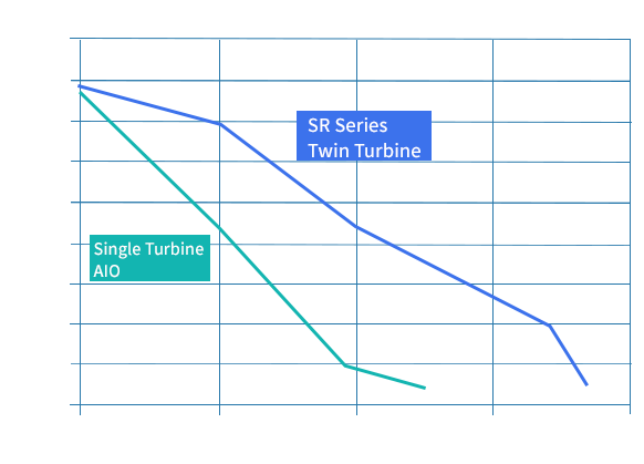 sr24 Pump Performance P-Q Curve